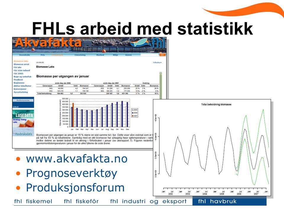 FHLs arbeid med statistikk www.akvafakta.no Prognoseverktøy Produksjonsforum
