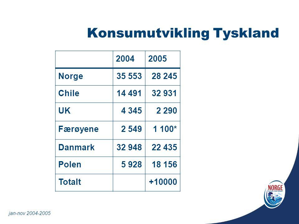 Konsumutvikling Tyskland 20042005 Norge35 55328 245 Chile14 49132 931 UK4 3452 290 Færøyene2 5491 100* Danmark32 94822 435 Polen5 92818 156 Totalt+100