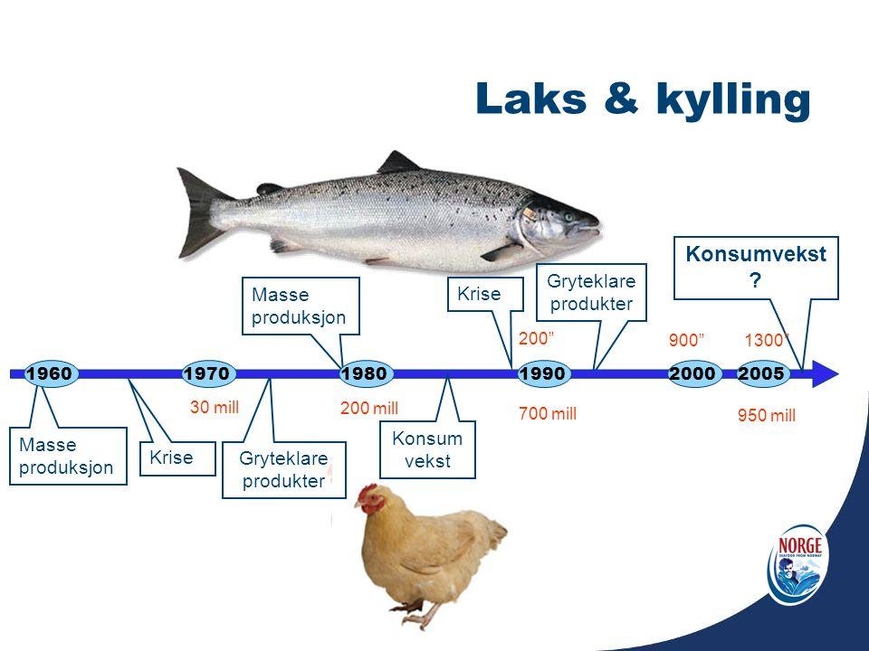 Laks & kylling Gryteklare produkter Masse produksjon Masse produksjon Krise 197020051990196019802000 Konsum vekst 30 mill 200 mill 700 mill 950 mill K