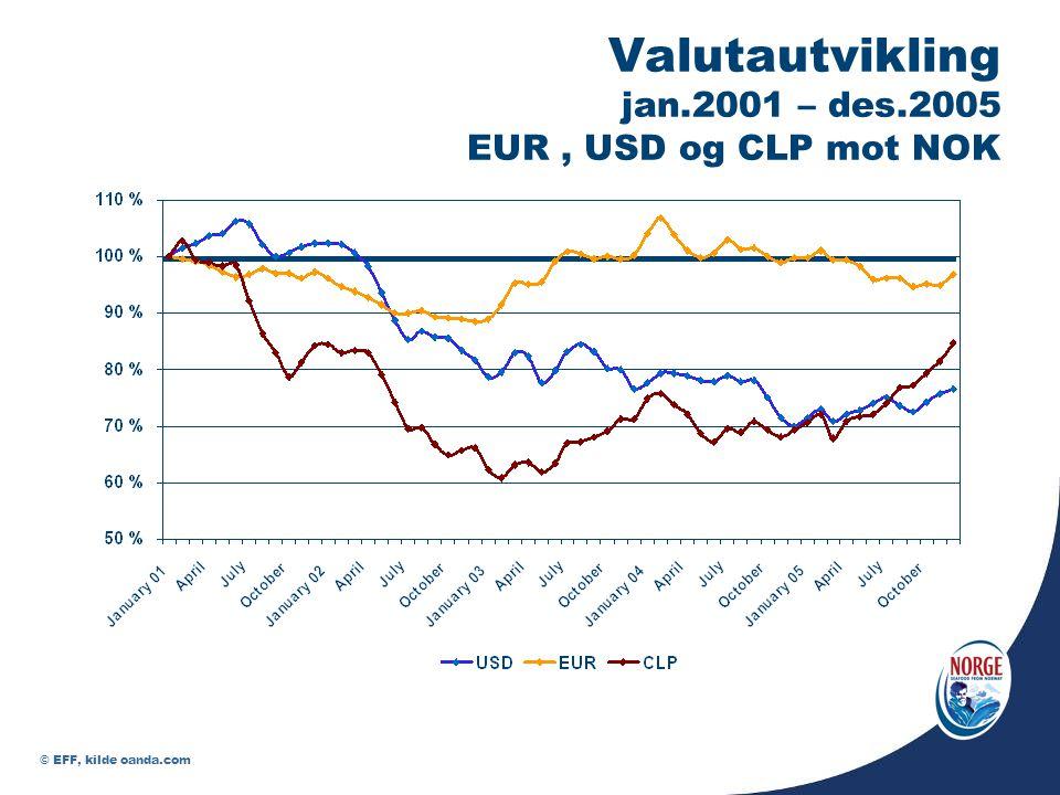 Valutautvikling jan.2001 – des.2005 EUR, USD og CLP mot NOK © EFF, kilde oanda.com