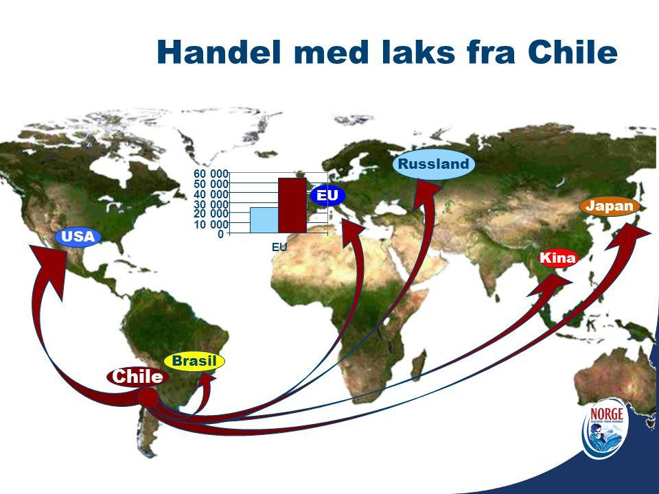 Handel med laks fra Chile Kina Japan EU Russland Brasil USA Chile 0 10 000 20 000 30 000 40 000 50 000 60 000 EU