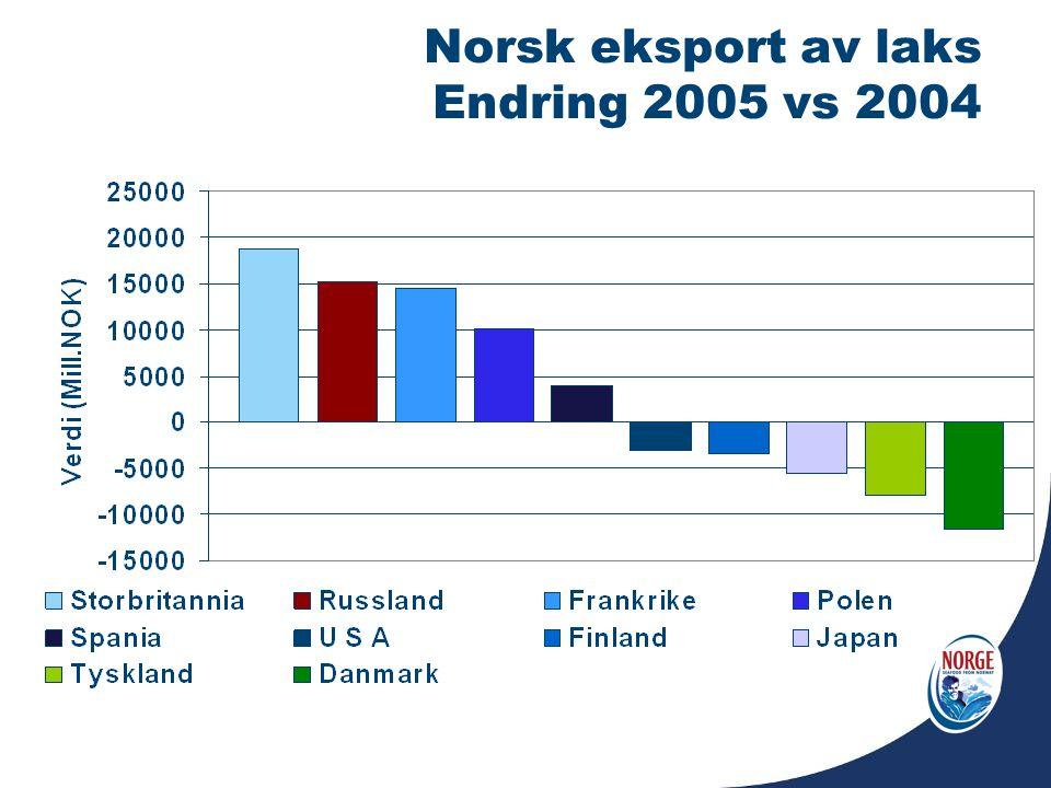 Norsk eksport av laks Endring 2005 vs 2004