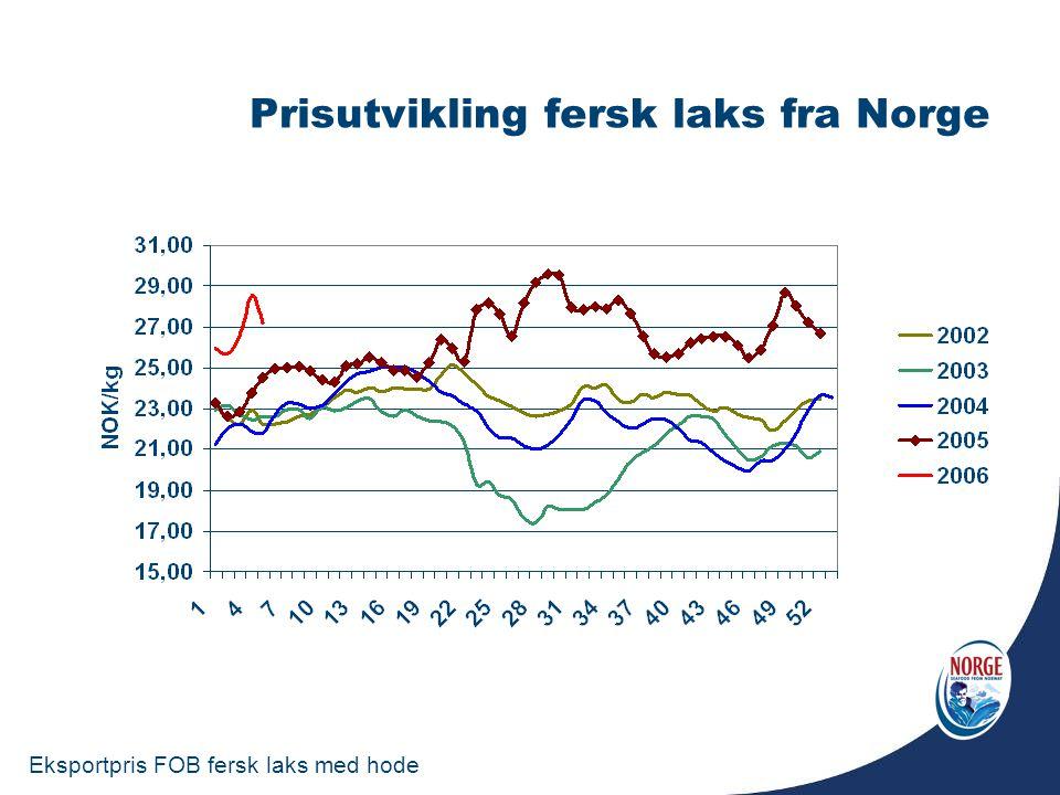 Prisutvikling fersk laks fra Norge Eksportpris FOB fersk laks med hode
