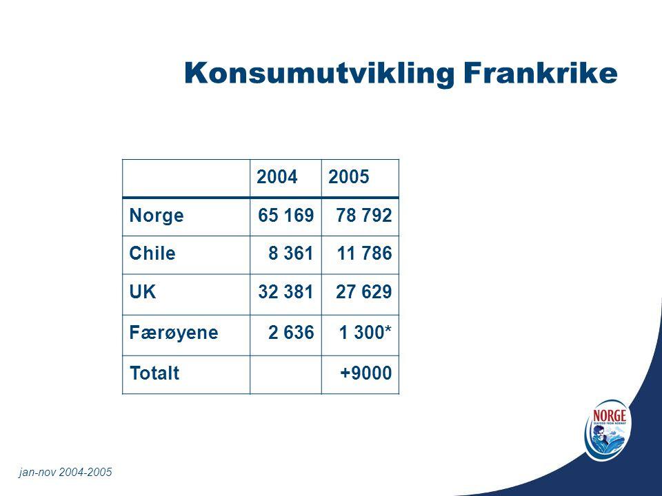 Konsumutvikling Frankrike 20042005 Norge65 169 78 792 Chile 8 361 11 786 UK32 38127 629 Færøyene2 6361 300* Totalt+9000 jan-nov 2004-2005