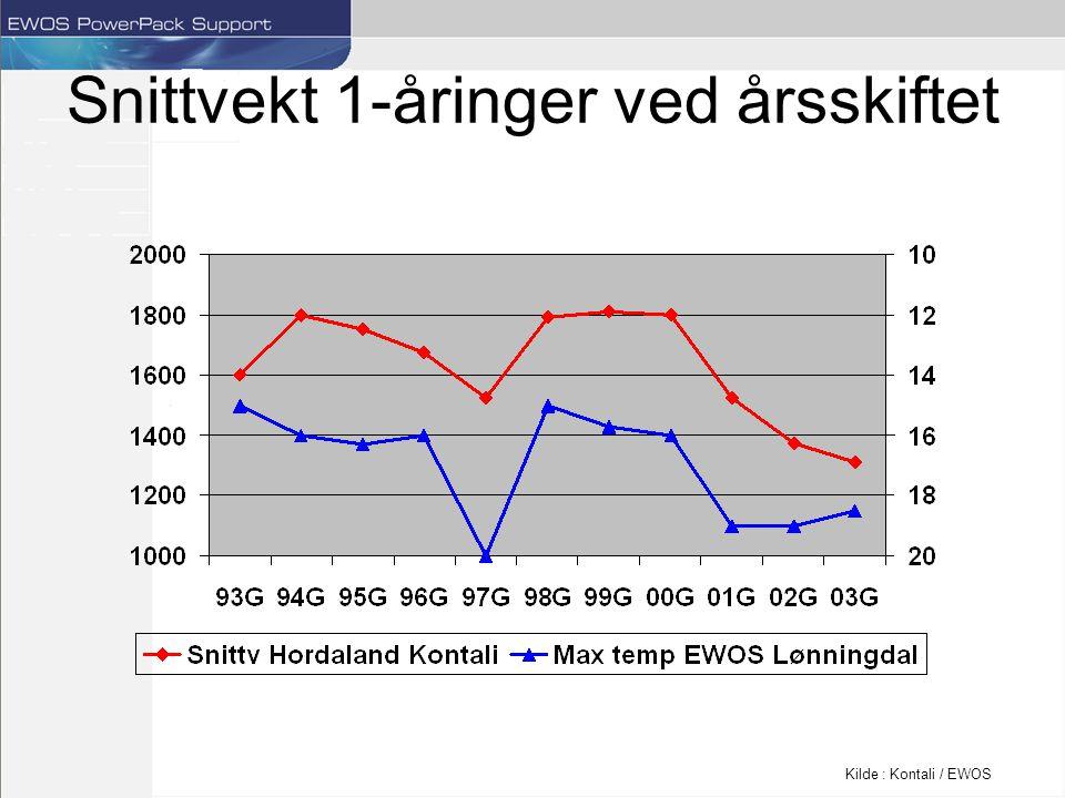 Snittvekt 1-åringer ved årsskiftet Kilde : Kontali / EWOS