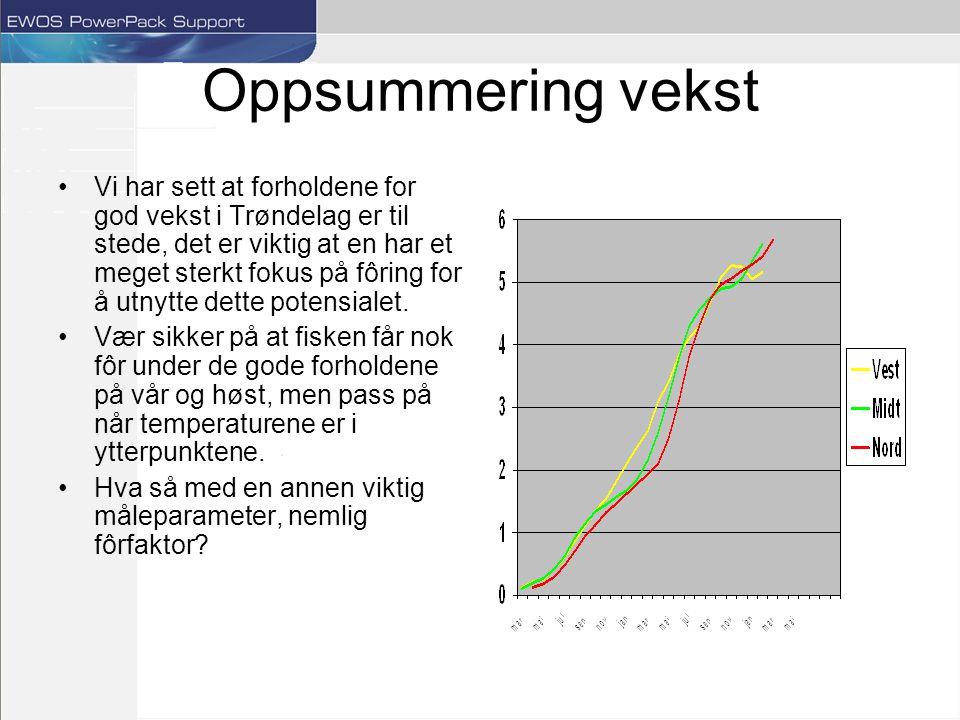 Oppsummering vekst Vi har sett at forholdene for god vekst i Trøndelag er til stede, det er viktig at en har et meget sterkt fokus på fôring for å utnytte dette potensialet.