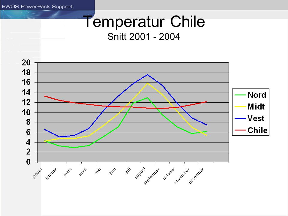 Temperatur Chile Snitt 2001 - 2004