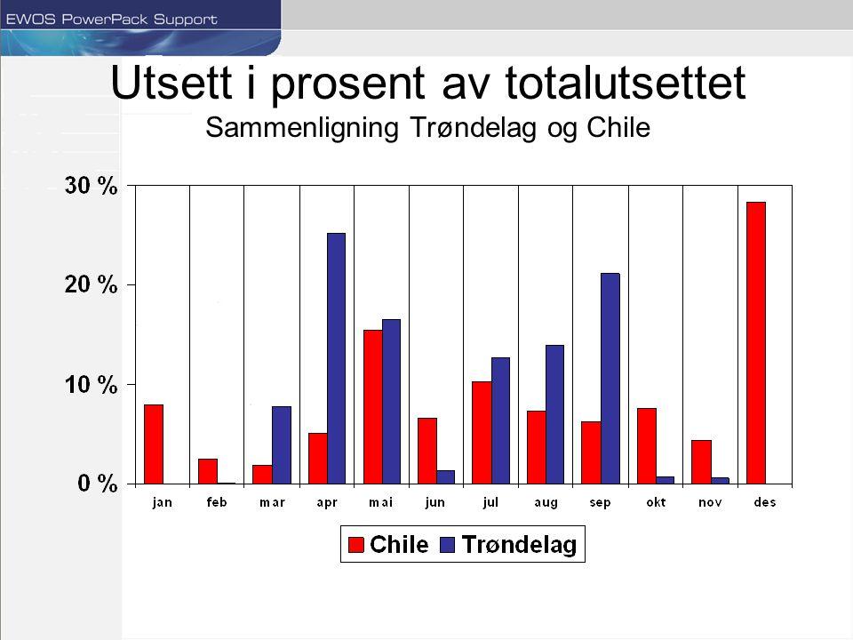 Utsett i prosent av totalutsettet Sammenligning Trøndelag og Chile