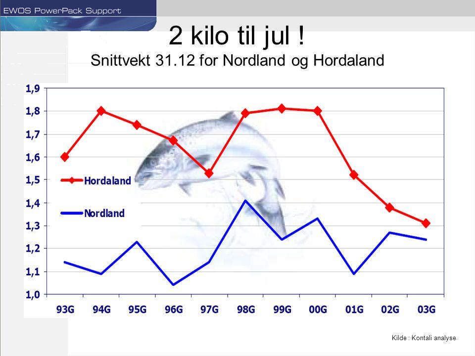 2 kilo til jul ! Snittvekt 31.12 for Nordland og Hordaland Kilde : Kontali analyse