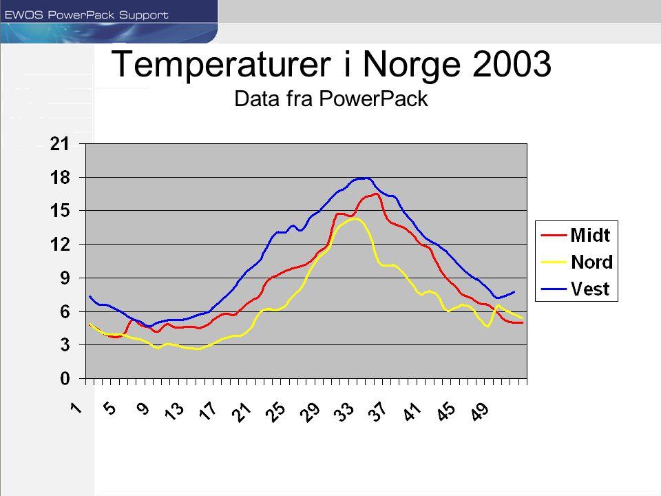 Temperaturer i Norge 2003 Data fra PowerPack