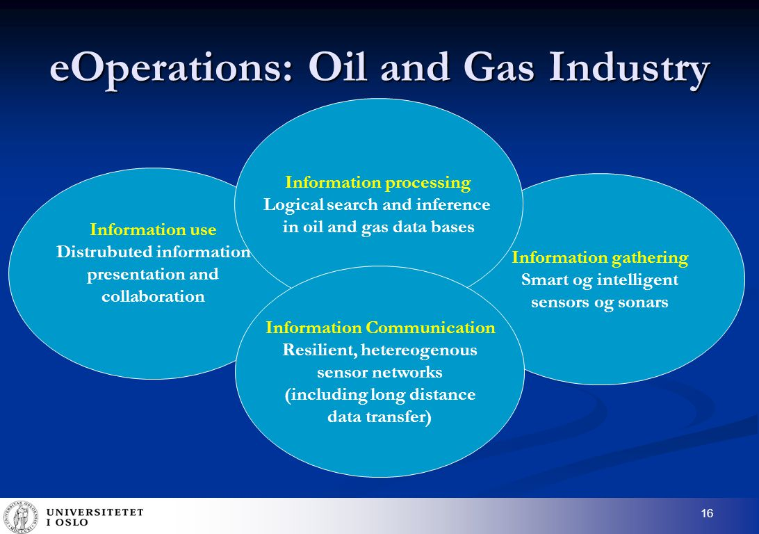 16 eOperations: Oil and Gas Industry Information use Distrubuted information presentation and collaboration Information gathering Smart og intelligent sensors og sonars Information processing Logical search and inference in oil and gas data bases Information Communication Resilient, hetereogenous sensor networks (including long distance data transfer)