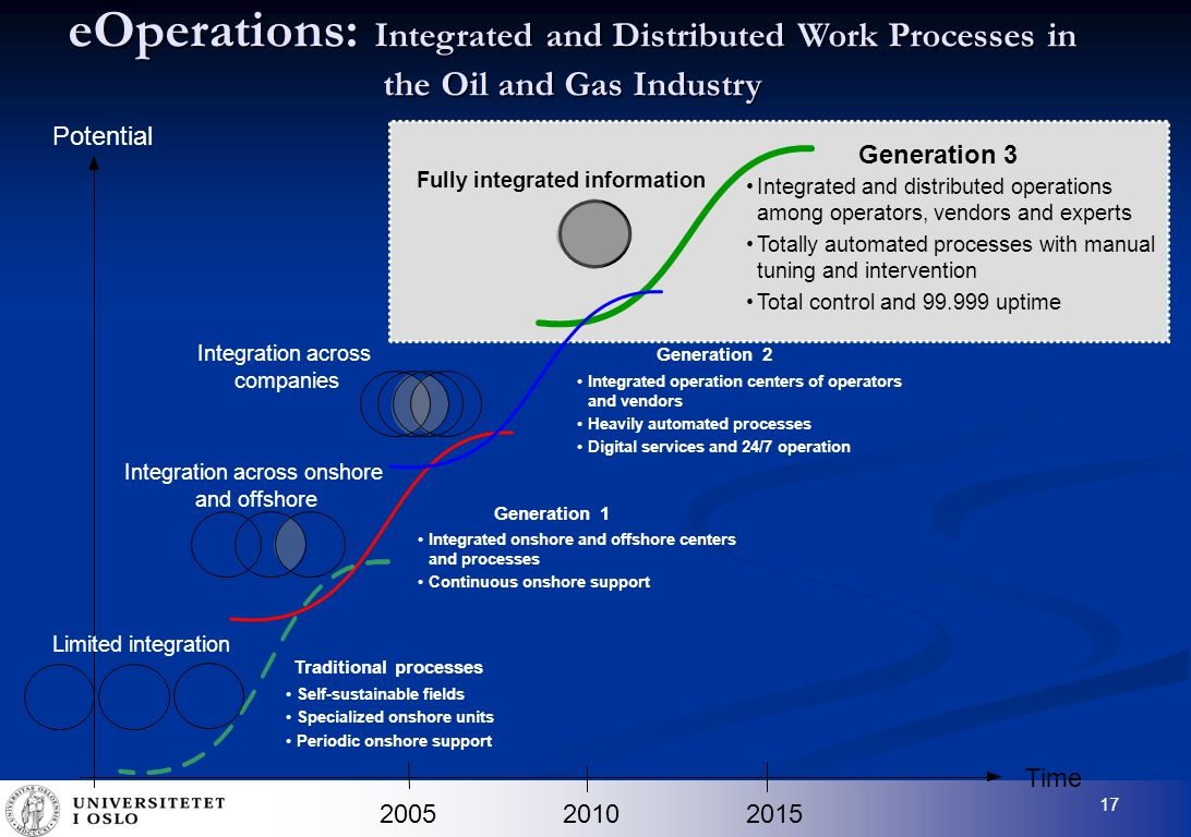 17 eOperations: Integrated and Distributed Work Processes in the Oil and Gas Industry Time 201020152005 Generation 1 Integrated onshore and offshore centers and processes Continuous onshore support Integration across onshore and offshore Traditional processes Self-sustainable fields Specialized onshore units Periodic onshore support Limited integration Generation 2 Integrated operation centers of operators and vendors Heavily automated processes Digital services and 24/7 operation Integration across companies Potential Generation 3 Integrated and distributed operations among operators, vendors and experts Totally automated processes with manual tuning and intervention Total control and 99.999 uptime Fully integrated information