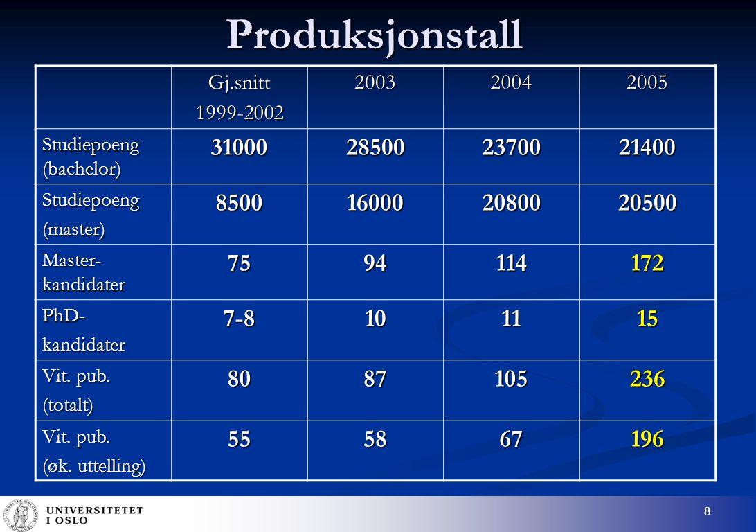8ProduksjonstallGj.snitt1999-2002200320042005 Studiepoeng (bachelor) 31000285002370021400 Studiepoeng(master)8500160002080020500 Master- kandidater 7594114172 PhD-kandidater7-8101115 Vit.