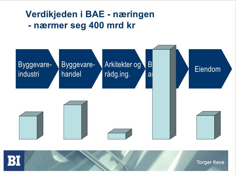 Torger Reve BAE - næringen  En av de store verdiskaperne i Norge (110 mrd kr)  En av de store sysselsetterne i Norge (333 000 ansatte)  En av de store distriktsnæringene i Norge  En av de store entreprenørskapsnæringene i Norge  En av de store vekstnæringene i Norge