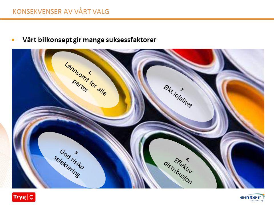 KONSEKVENSER AV VÅRT VALG 1. Lønnsomt for alle parter 2.