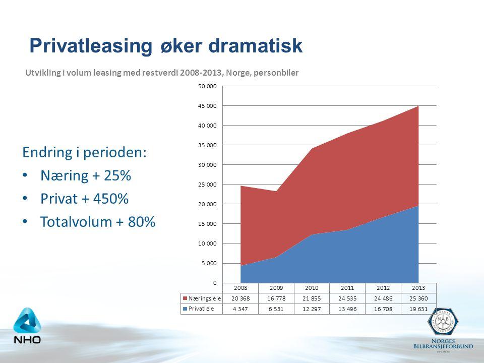 Endring i perioden: Næring + 25% Privat + 450% Totalvolum + 80% Utvikling i volum leasing med restverdi 2008-2013, Norge, personbiler Privatleasing øker dramatisk