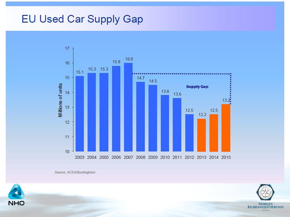 Restverdiene må ned Betydelig økning i risiko for norske bilforhandlere de siste fire år Risiko er flyttet fra bileier til bilforhandler Hvor stor gjenkjøpsportefølje har jeg økonomisk bæreevne til å takle hvis markedet endres.