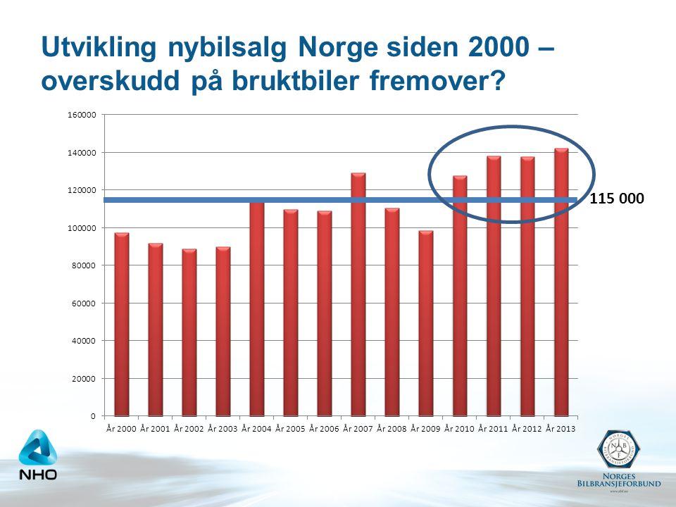 Utvikling nybilsalg Norge siden 2000 – overskudd på bruktbiler fremover? 115 000