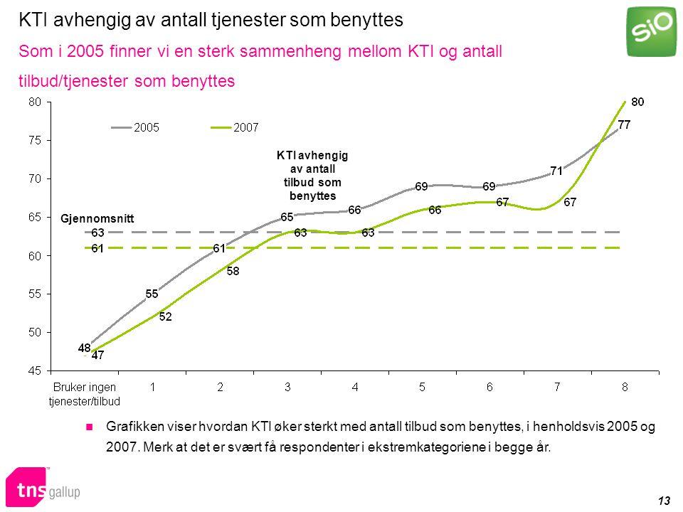 13 KTI avhengig av antall tjenester som benyttes Som i 2005 finner vi en sterk sammenheng mellom KTI og antall tilbud/tjenester som benyttes Gjennomsnitt KTI avhengig av antall tilbud som benyttes Grafikken viser hvordan KTI øker sterkt med antall tilbud som benyttes, i henholdsvis 2005 og 2007.
