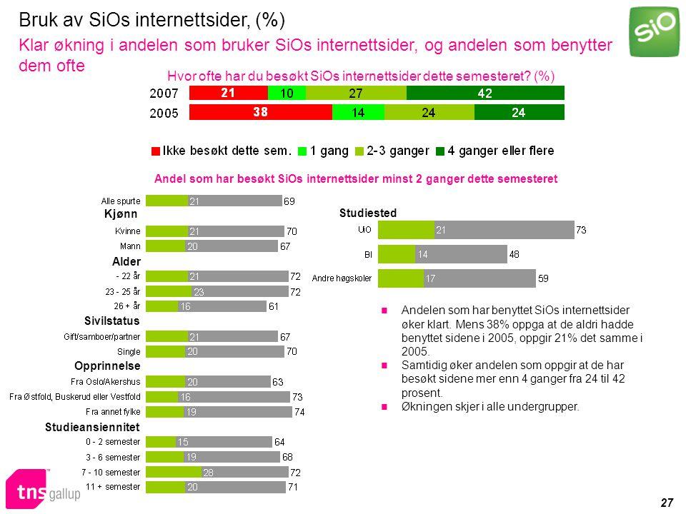 27 Bruk av SiOs internettsider, (%) Klar økning i andelen som bruker SiOs internettsider, og andelen som benytter dem ofte Hvor ofte har du besøkt SiOs internettsider dette semesteret.