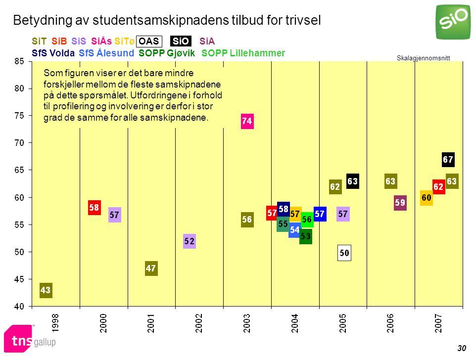 30 Betydning av studentsamskipnadens tilbud for trivsel Skalagjennomsnitt Som figuren viser er det bare mindre forskjeller mellom de fleste samskipnadene på dette spørsmålet.