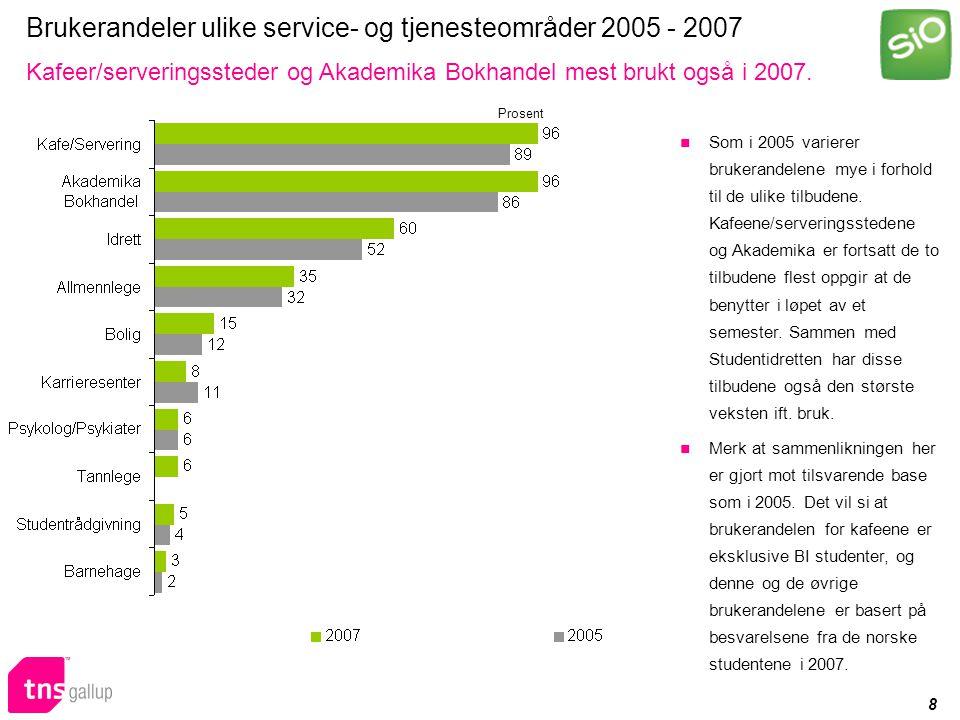 9 Brukerandeler ulike service- og tjenesteområder 2007 Svært høy boligandel blant de utenlandske studentene Brukerandelen til Studentboligene blant de utenlandske studentene er svært høy.
