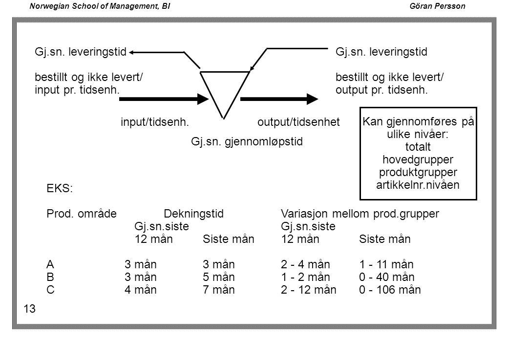 Norwegian School of Management, BI Göran Persson 13 output/tidsenhetinput/tidsenh. Gj.sn. leveringstid bestillt og ikke levert/ input pr. tidsenh. Gj.