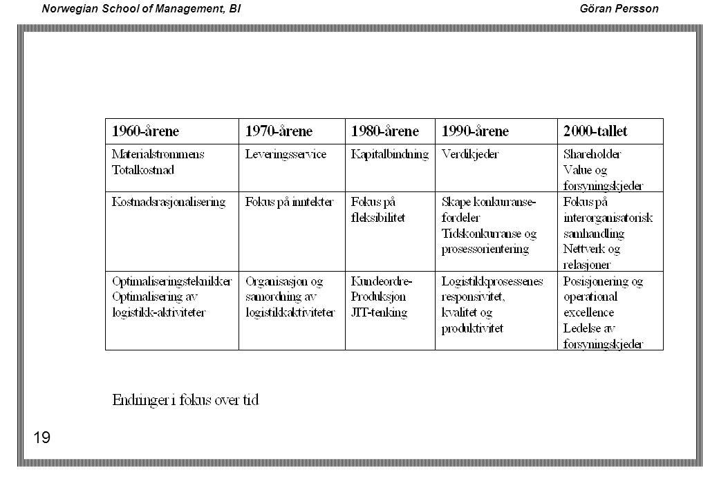 Norwegian School of Management, BI Göran Persson 19