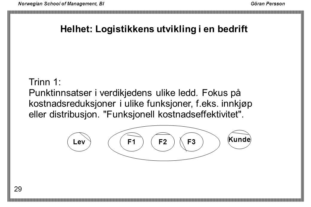 Norwegian School of Management, BI Göran Persson 29 Lev Kunde F1F2F3 Trinn 1: Punktinnsatser i verdikjedens ulike ledd. Fokus på kostnadsreduksjoner i