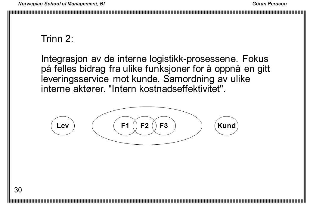 Norwegian School of Management, BI Göran Persson 30 Trinn 2: Integrasjon av de interne logistikk-prosessene. Fokus på felles bidrag fra ulike funksjon