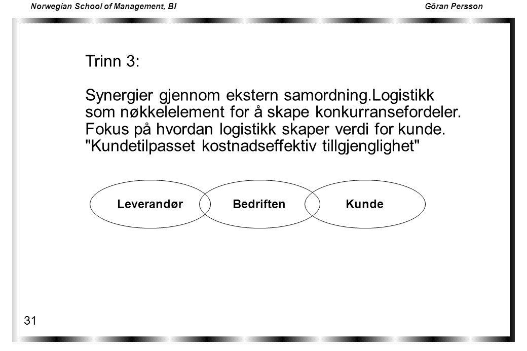 Norwegian School of Management, BI Göran Persson 31 LeverandørBedriftenKunde Trinn 3: Synergier gjennom ekstern samordning.Logistikk som nøkkelelement