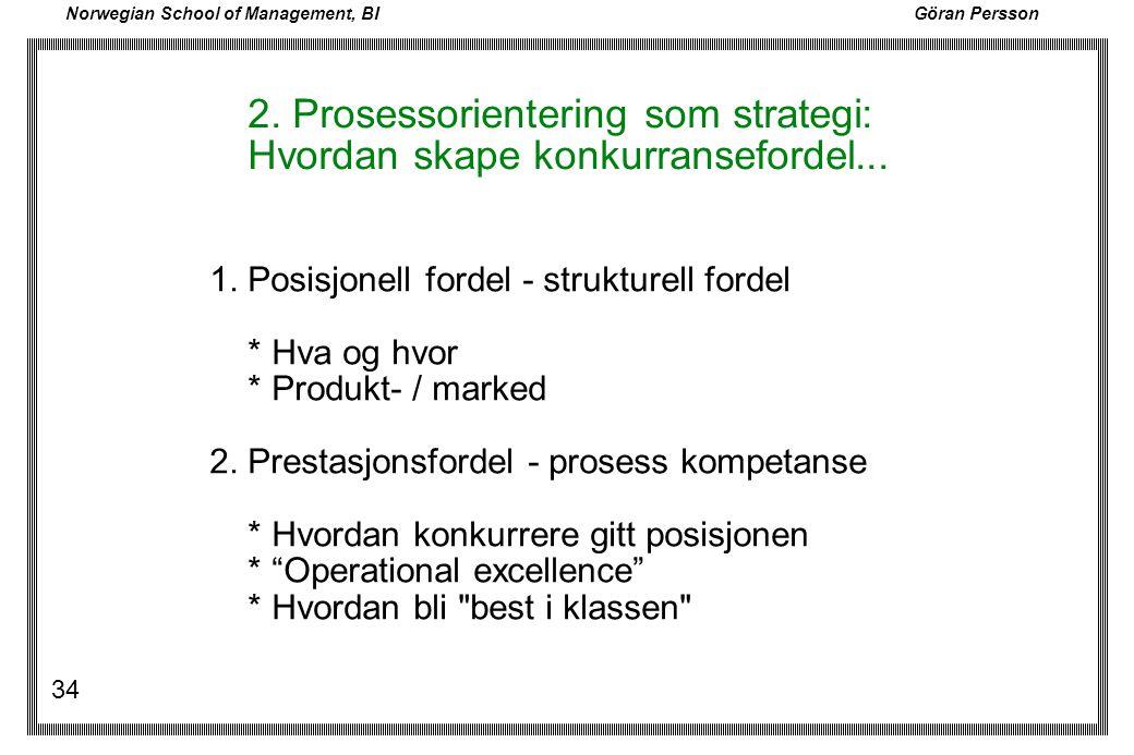 Norwegian School of Management, BI Göran Persson 34 2. Prosessorientering som strategi: Hvordan skape konkurransefordel... 1. Posisjonell fordel - str