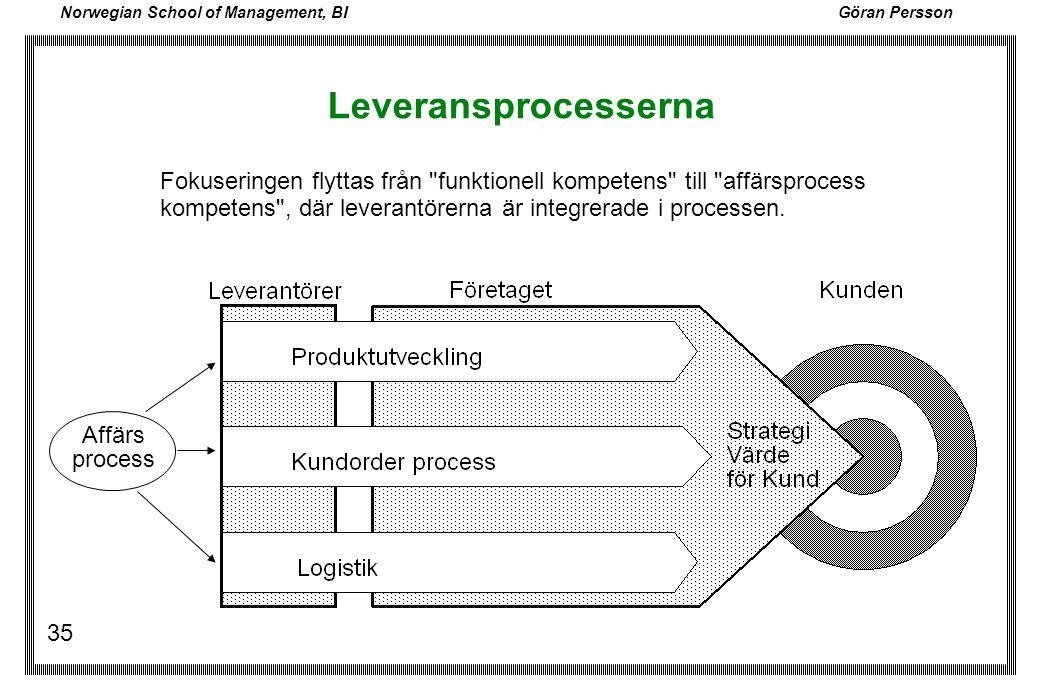 Norwegian School of Management, BI Göran Persson 35 Leveransprocesserna Fokuseringen flyttas från