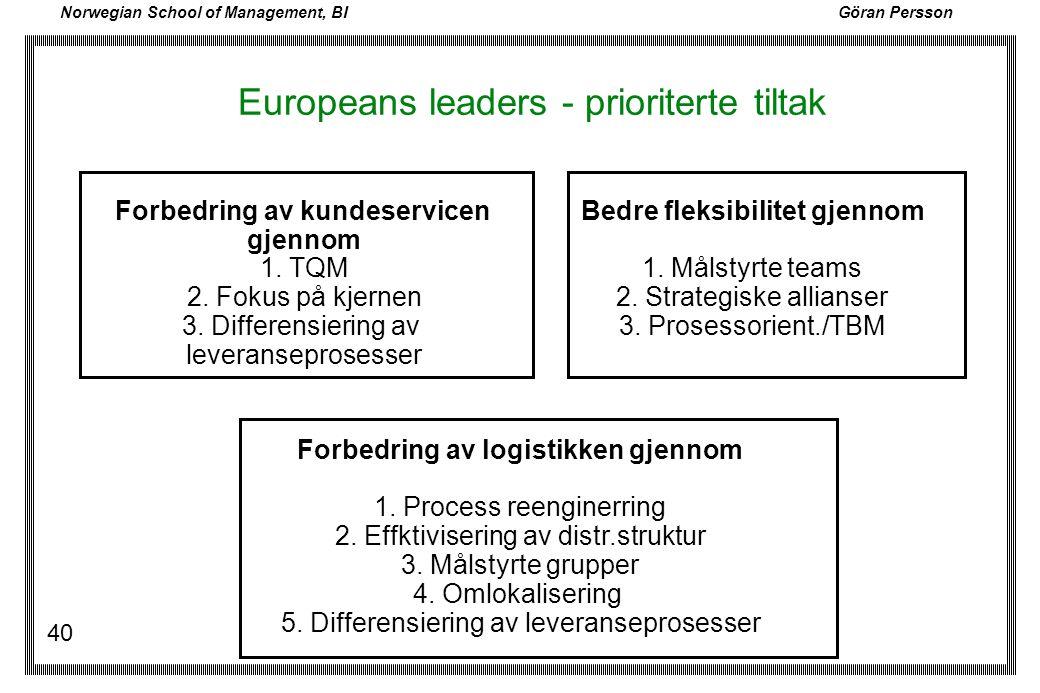 Norwegian School of Management, BI Göran Persson 40 Europeans leaders - prioriterte tiltak Forbedring av logistikken gjennom 1. Process reenginerring