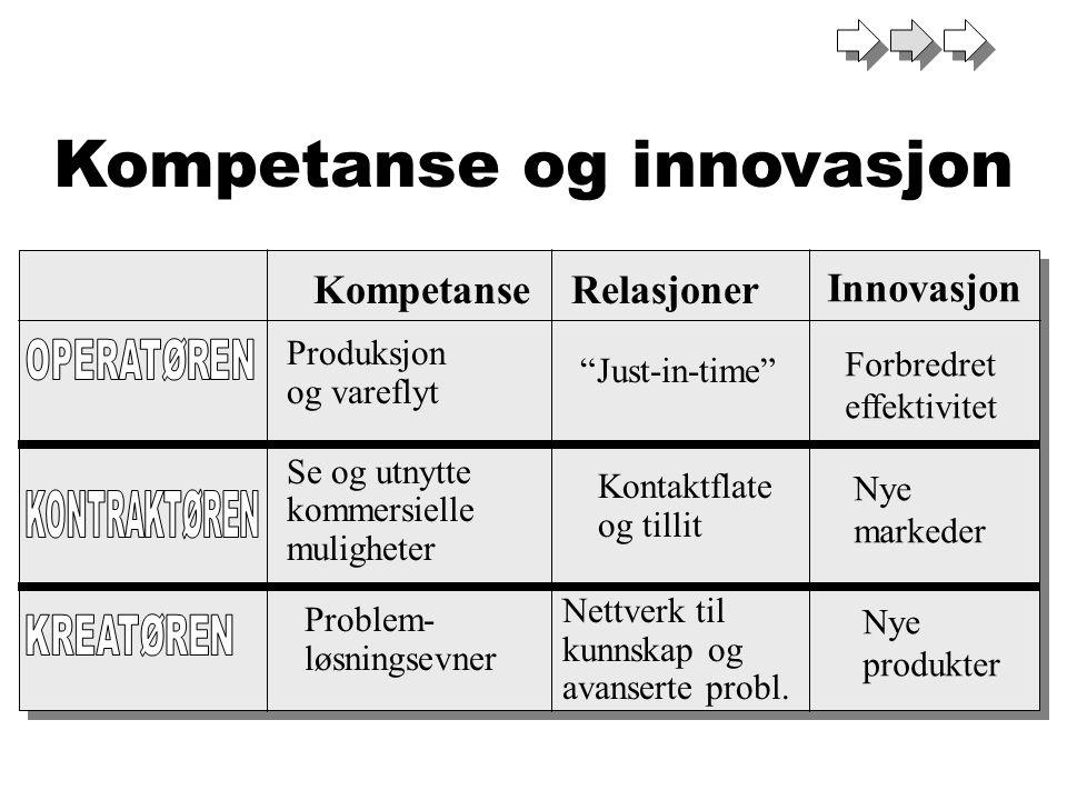 """Kompetanse og innovasjon KompetanseRelasjoner Produksjon og vareflyt Se og utnytte kommersielle muligheter """"Just-in-time"""" Kontaktflate og tillit Probl"""