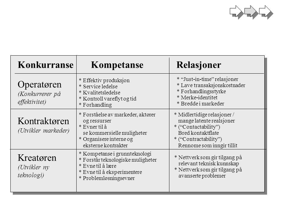 Generiske Pharma Biotech Konkurranse intensitet Bransjens utvikling over tid Høy Lav Tid Schumpeter innovasjon Economic spillovers Diffusjon av nye ideer Economic spillovers Diffusjon av nye ideer Eksempel: Legemidler Amgen Chiron Dynal Genetech Biogen Glaxo Merck Novartis Pfizer Roche Ivax