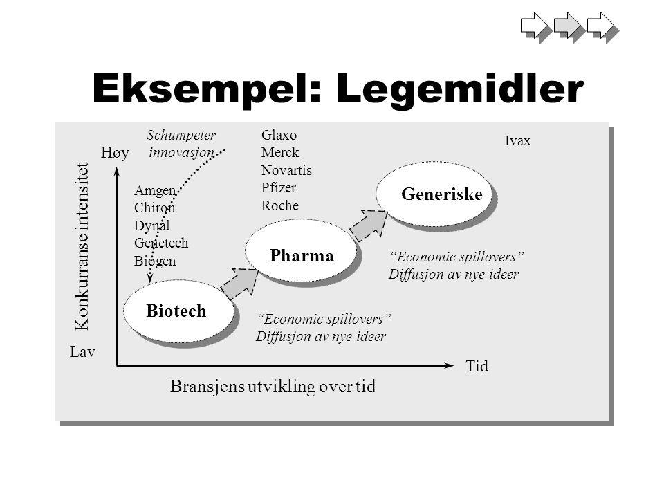"""Generiske Pharma Biotech Konkurranse intensitet Bransjens utvikling over tid Høy Lav Tid Schumpeter innovasjon """"Economic spillovers"""" Diffusjon av nye"""