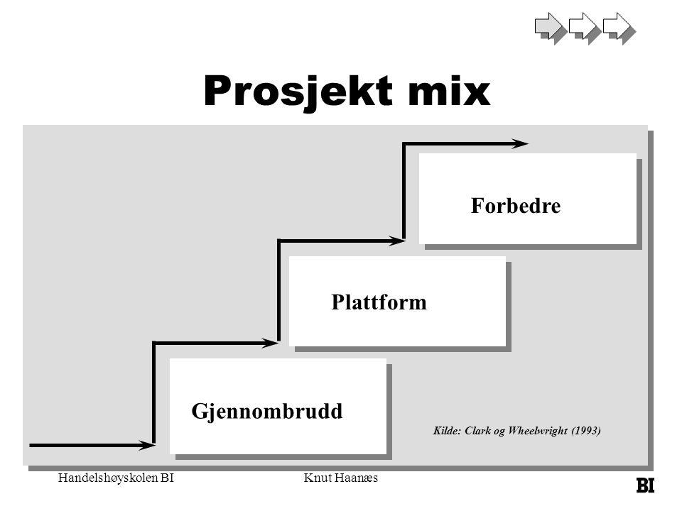 Handelshøyskolen BIKnut Haanæs Forbedre Plattform Gjennombrudd Kilde: Clark og Wheelwright (1993) Prosjekt mix