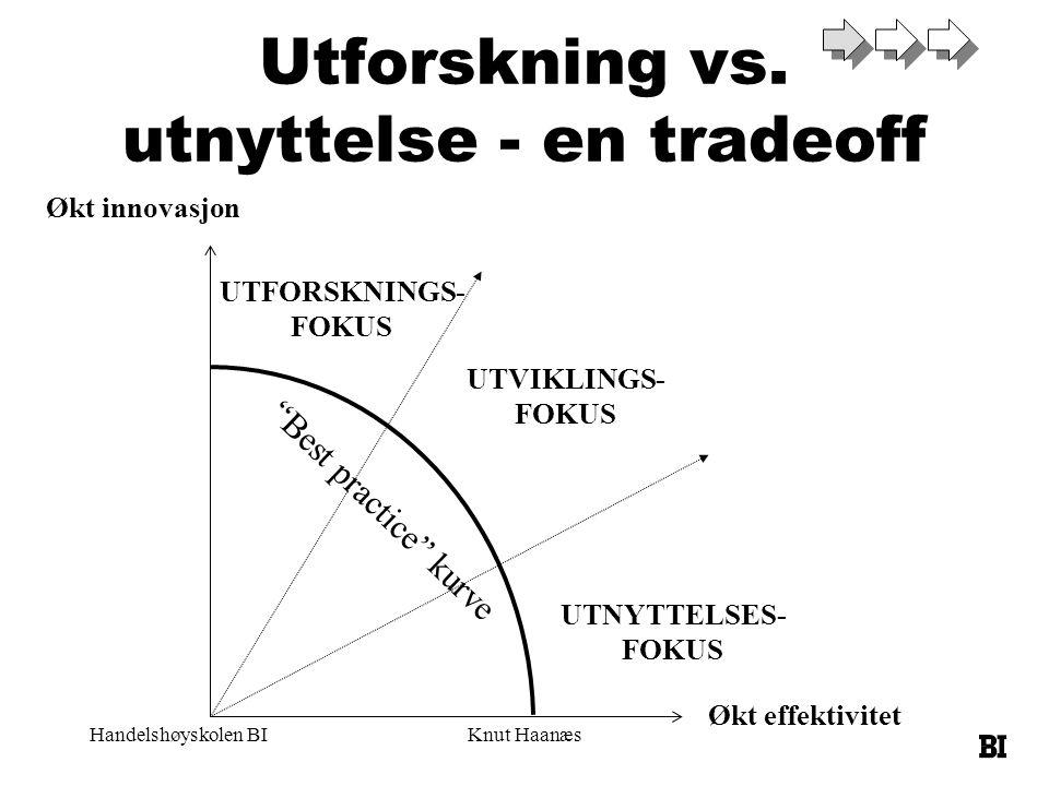 Handelshøyskolen BIKnut Haanæs Utforskning vs. utnyttelse - en tradeoff Økt innovasjon Økt effektivitet UTFORSKNINGS- FOKUS UTNYTTELSES- FOKUS UTVIKLI