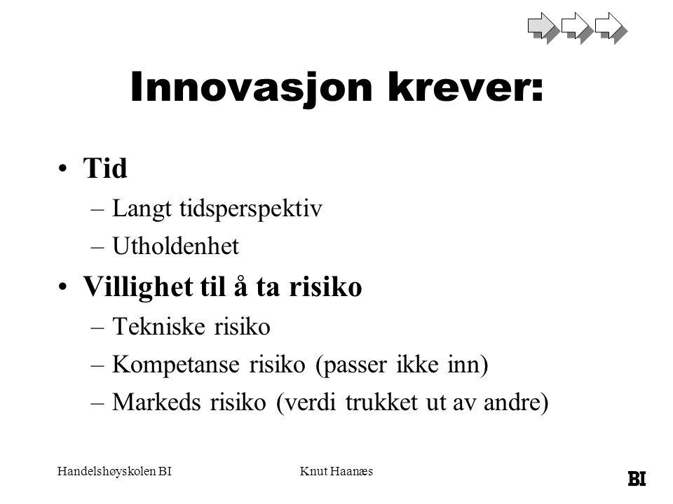 Handelshøyskolen BIKnut Haanæs Innovasjon krever: Tid –Langt tidsperspektiv –Utholdenhet Villighet til å ta risiko –Tekniske risiko –Kompetanse risiko