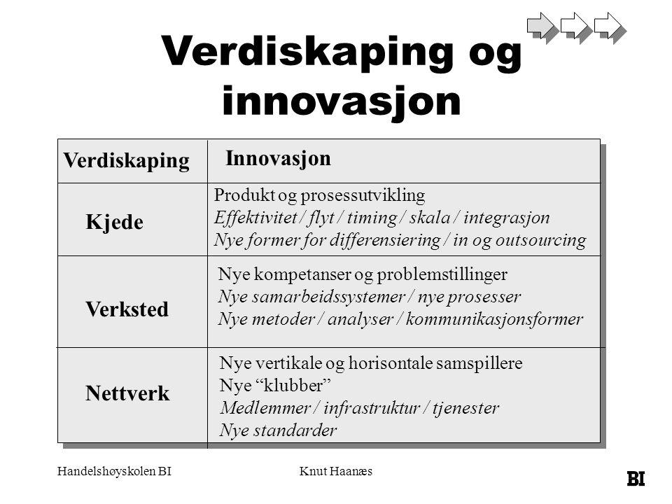 Handelshøyskolen BIKnut Haanæs Verdiskaping og innovasjon Verdiskaping Innovasjon Kjede Verksted Nettverk Produkt og prosessutvikling Effektivitet / f