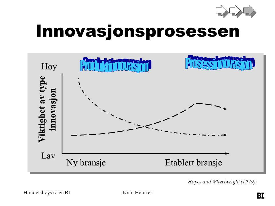 Handelshøyskolen BIKnut Haanæs Ny bransjeEtablert bransje Høy Lav Viktighet av type innovasjon Hayes and Wheelwright (1979) Innovasjonsprosessen