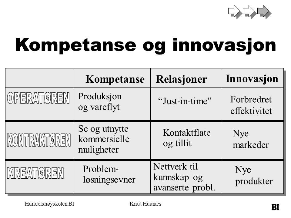 """Handelshøyskolen BIKnut Haanæs Kompetanse og innovasjon KompetanseRelasjoner Produksjon og vareflyt Se og utnytte kommersielle muligheter """"Just-in-tim"""