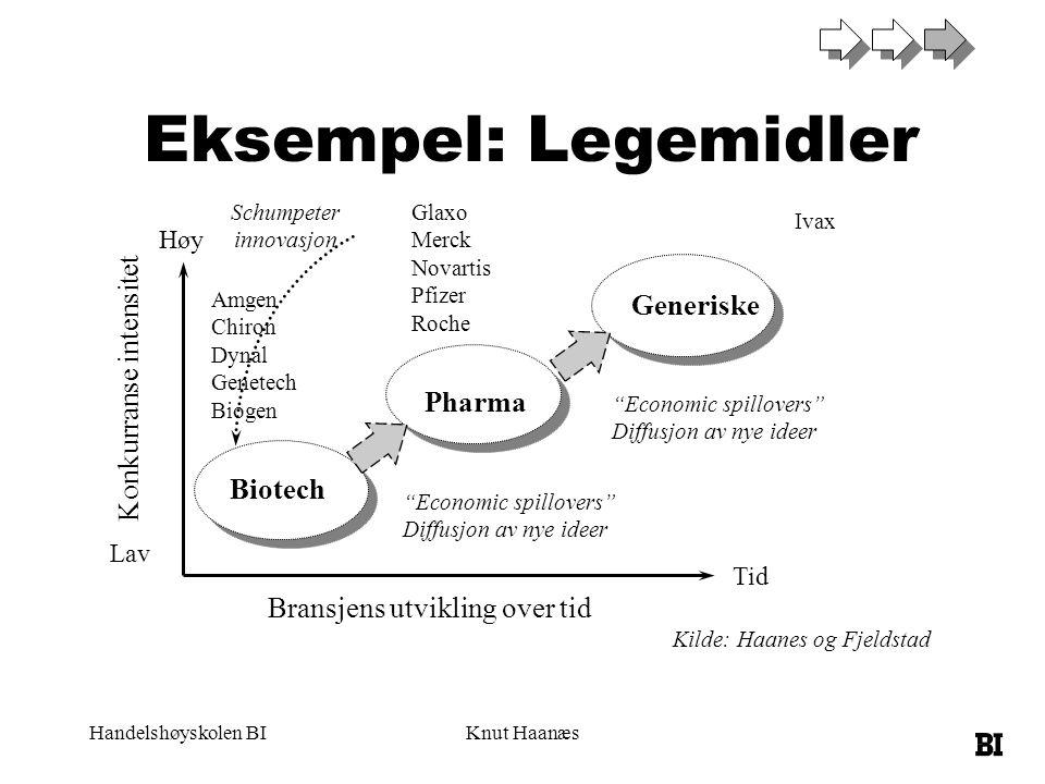 """Handelshøyskolen BIKnut Haanæs Generiske Pharma Biotech Konkurranse intensitet Bransjens utvikling over tid Høy Lav Tid Schumpeter innovasjon """"Economi"""