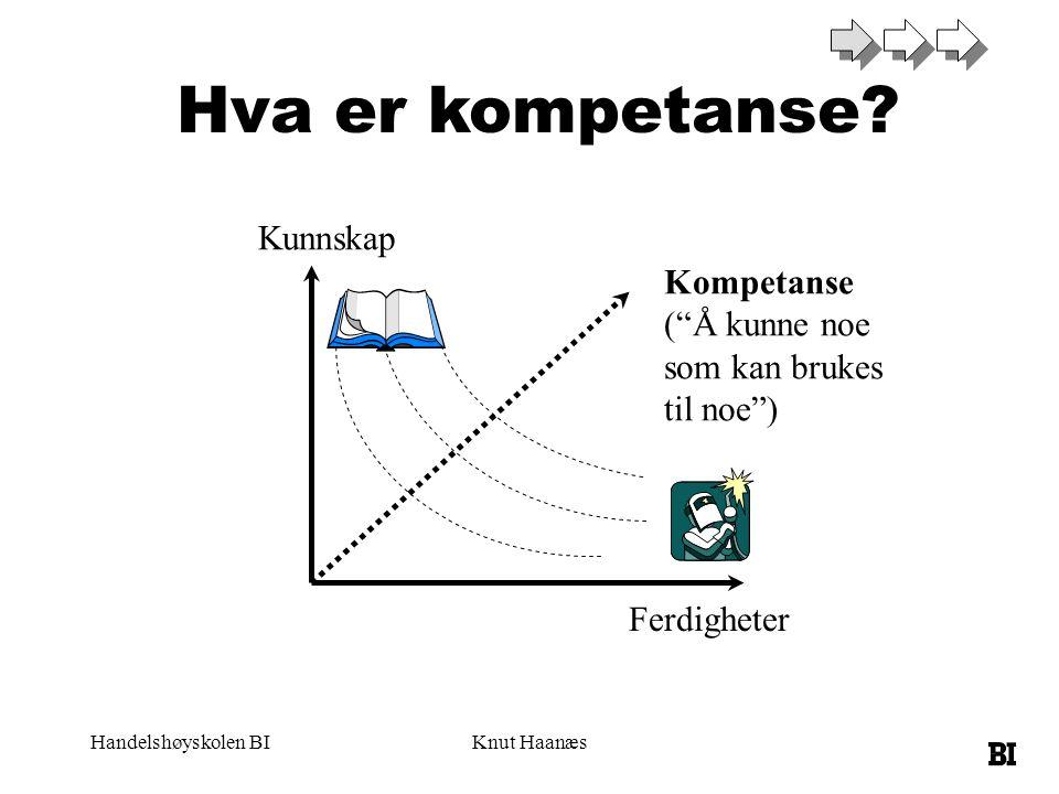 """Handelshøyskolen BIKnut Haanæs Hva er kompetanse? Kunnskap Ferdigheter Kompetanse (""""Å kunne noe som kan brukes til noe"""")"""