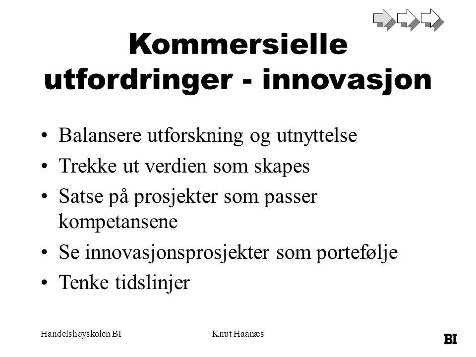 Handelshøyskolen BIKnut Haanæs Kommersielle utfordringer - innovasjon Balansere utforskning og utnyttelse Trekke ut verdien som skapes Satse på prosje