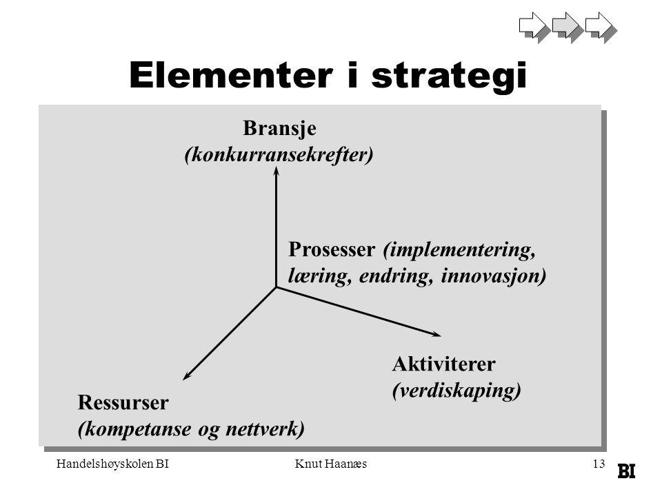 Handelshøyskolen BIKnut Haanæs13 Elementer i strategi Ressurser (kompetanse og nettverk) Bransje (konkurransekrefter) Aktiviterer (verdiskaping) Prose