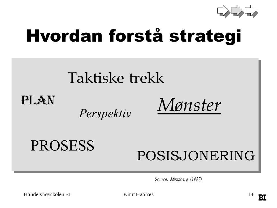 Handelshøyskolen BIKnut Haanæs14 Hvordan forstå strategi PLAN Taktiske trekk Perspektiv Mønster POSISJONERING Source: Mintzberg (1987) PROSESS