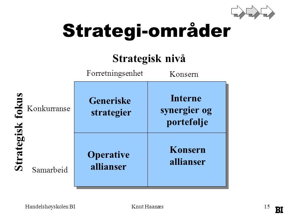 Handelshøyskolen BIKnut Haanæs15 Strategi-områder Strategisk fokus Strategisk nivå Konkurranse Samarbeid Forretningsenhet Konsern Generiske strategier
