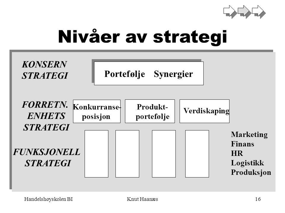 Handelshøyskolen BIKnut Haanæs16 Nivåer av strategi Portefølje Synergier Konkurranse- posisjon Produkt- portefølje Verdiskaping KONSERN STRATEGI FORRE
